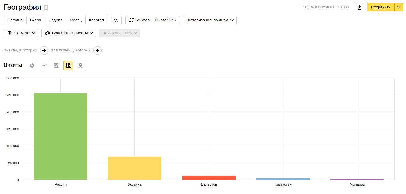 Статистика сайта реклама на сайте реклама игр с призами в интернете